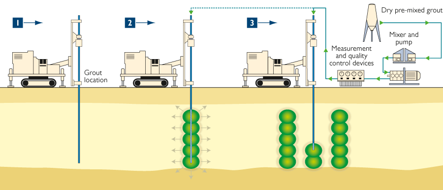 keller_compaction-grouting-process-6978705